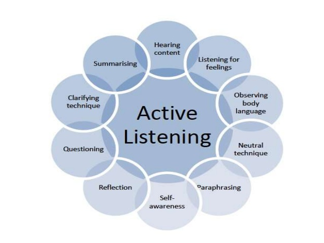 active-listening-dr-rahul-6-638